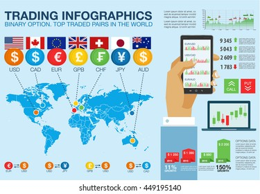 Trade market. Binary option. Top traded pairs in the world. Flat Infographic elements, map, flags, hand with phone. Abstract virtual graphic. Screen monitor radar. Set web elements, diagrams
