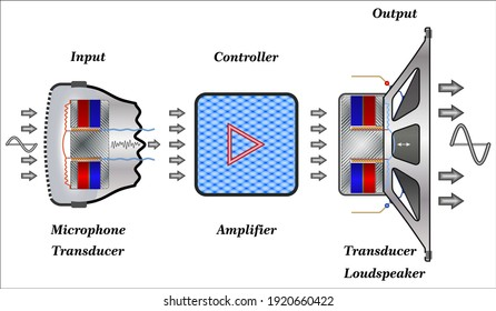 Transducers are used in electronic communications systems to convert signals of various physical forms to electronic signals