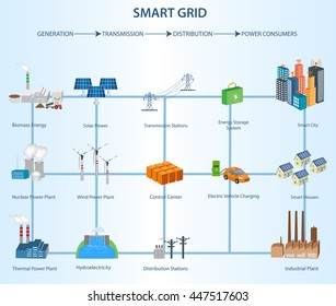 Transmission and Distribution Smart Grid Structure within the Power Industry Industrial and smart grid devices in a connected network.
