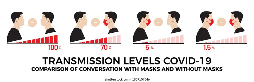 Transmission levels covid-19. Comparison of conversation with masks and without masks. Vector image.