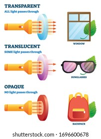 Transparent, translucent or opaque physical properties explanation vector illustration. Labeled examples with light passes through glass or objects. Optics vision characteristics list handout brochure