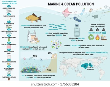 Trash items found littering in the ocean. Marine, Ocean, coastal pollution. Waste infographic. Global environmental problems. Save the ocean concept. Hand drawn vector illustration.