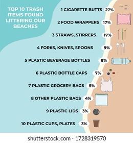 Trash items found littering on a beach. Marine, Ocean, coastal pollution. Waste infographic.