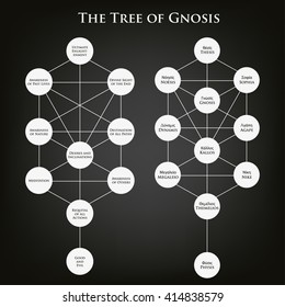 The tree of Gnosis. Alchemy, religion, philosophy, hipster symbols and elements. Good design for textile t-shirt print, flyer and poster background. Cosmos, mathematics and spirituality.