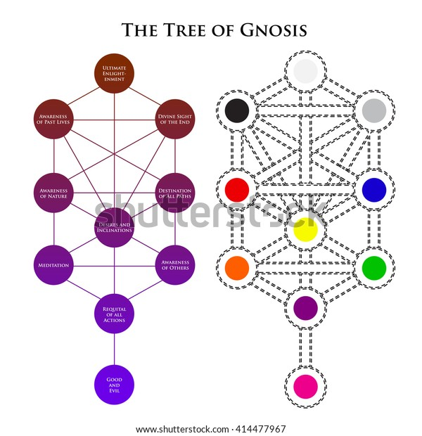 the tree of gnosis  alchemy, religion, philosophy, hipster symbols and  elements