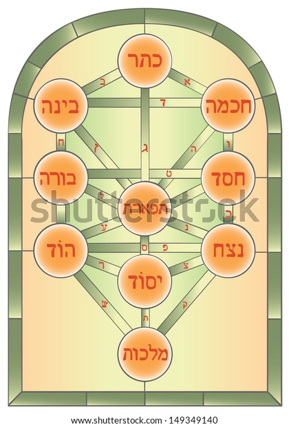 Judaism Tree Diagram - Wiring Diagram & Cable Management on