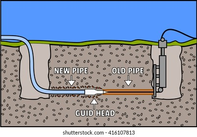 Trenchless Sewer Line Repair & Replacement vector,incision,scheme,color pictures.