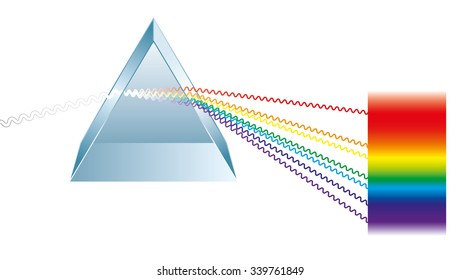 Triangular prism breaks white light ray into rainbow spectral colors. Light rays are presented as electromagnetic waves. Isolated illustration on white background.