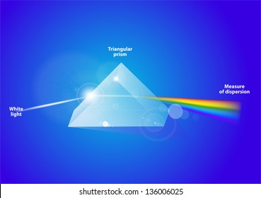 A triangular prism, dispersing light. A triangular prism, dispersing light; waves shown to illustrate the differing wavelengths of light. Vector