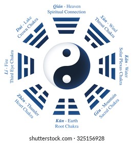 Trigrams Bagua Ching Names Meanings Yin Stock Vector Royalty Free