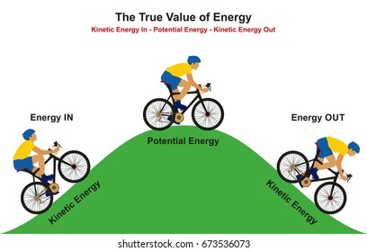 The True Value of Energy infographic diagram example of cyclist going uphill reaching to the top then going downhill showing how kinetic convert to potential the again to kinetic for physics education