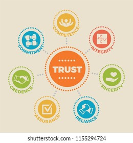 TRUST. Concept vector with icons and signs