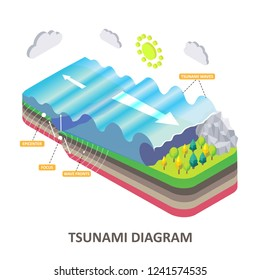 Tsunami diagram. Vector isometric seismic sea wave with epicenter, focus and wavefronts. Natural disasters concept for educational poster, scientific infographic, presentation.