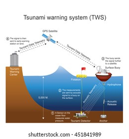 Tsunami  is a series of waves in a water body caused by the displacement of a large volume of water generally in an ocean or a large lake.Earthquakes volcanic eruptions and other underwater explosions