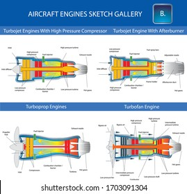 Turbojet, turboprop and turbofan aircraft engine, structural cross section in basic design for education