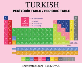 Turkish Periodic Table of the 118 new named  Elements