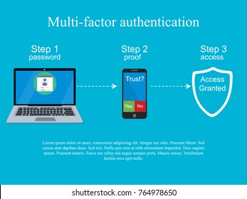 Two steps authentication concept. Verification by smartphone. Multi-factor authentication design.