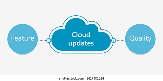 Type of cloud updates. Cloud technologies.