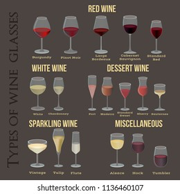 Type of wine glasses. For red, white, dessert, sparkling and miscellaneous wines.
