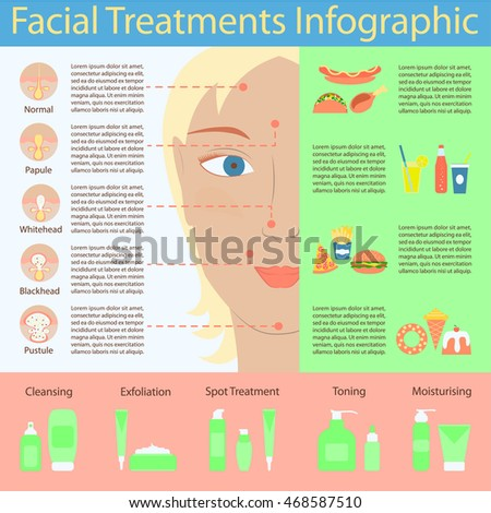 Types Acne Pimples On Human Face Stock Vector Royalty Free