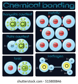 Types of chemical bonding diagram. Covalent (polar and nonpolar) ionic, metallic and hydrogen bridge bonds models. Educational chemistry. Vector illustration in flat style on dark blue background.