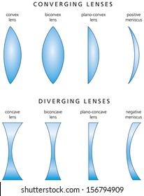 Types And Classification Of Simple Lenses - Lenses are classified by the curvature of the two optical surfaces - Converging lenses and Diverging lenses. Vector.