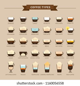 Types of coffee vector illustration. Infographic of coffee types and their preparation. Coffee house menu. Flat style.