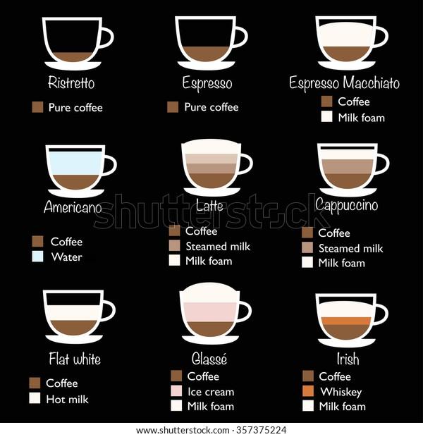 "Stock Vektor ""Types Coffee Vector Illustration Coffee"