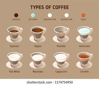 Types of coffee. Vector isometric icons.  Infographics concept with different kinds of coffee: espresso, doppio, ristretto, americano, macchiato, cappuccino, flat white and corretto