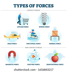 Types of forces vector illustration collection. Example drawings of contact and non-contact force type. Illustrated cartoon clip art elements. Educational school physics study guide to learn science.