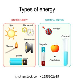 Types and forms of energy. Kinetic, potential, mechanical, chemical, electric, magnetic, light, Gravitational, nuclear, thermal energy and sound wave. illustration for educational and science use