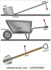 types of levers