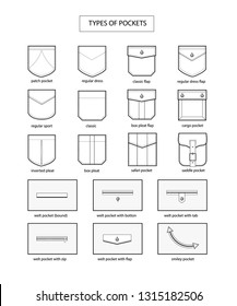 Types of  pockets. Fashion vocabulary. Background information with titles.