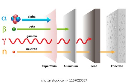 Types of radiation and the penetrating power through paper, aluminum, lead, and concrete. Alpha, beta, and gamma rays in penetration of materials.