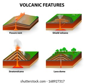 Earth crust diagram images stock photos vectors shutterstock types of volcano volcanic eruptions produce volcanoes of different shapes depending on the type ccuart Choice Image