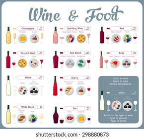 Types of wine combined with food, infographic.