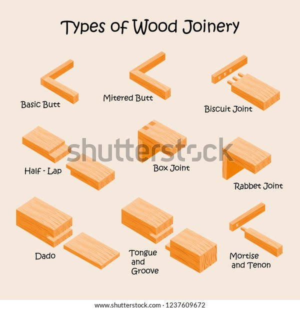 Types Wood Joints Joinery Industrial Vector Stock Vector Royalty