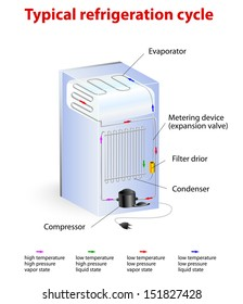 typical refrigeration cycle.  vector diagram. How it works. The compressor constricts the refrigerant vapor, raising its pressure. When the hot gas the it becomes a liquid.