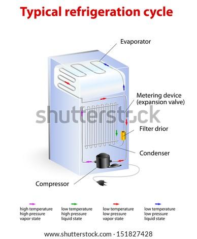 Pressure Temp Refrigeration Cycle Diagram Trusted Schematics Diagram