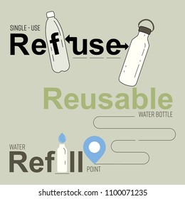 Typographic design, with single-use plastic and  reusable bottle gimmick. Refuse,reusable, refill water bottle concept. Vector illustration.