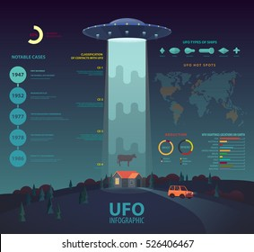 UFO infographic with disk beam abducting cow. Circle and bar, linear charts or graphs with percentage, unknown flying object, crash and abduction statistics, alien ship saucer crash