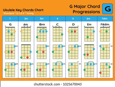 Ukulele Chords Images Stock Photos Vectors Shutterstock This is the ukulele chord tutorials for beginners video series! https www shutterstock com image vector ukulele chord chart standard tuning chords 1025670043