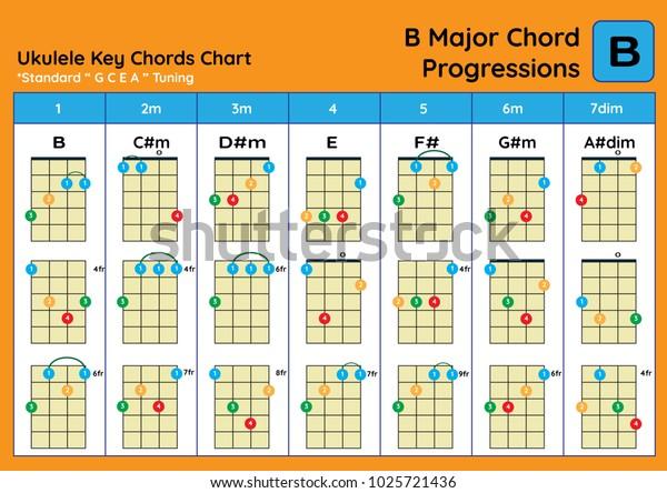 Major ukulele chord chart