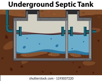 an underground septic tank illustration