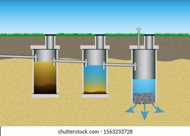 Underground septic tank system. Simple onsite sewage facility. Vector illustration