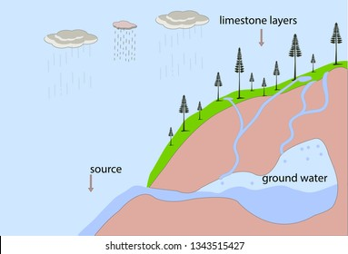 underground water resources. groundwater. geography. geography lesson topics