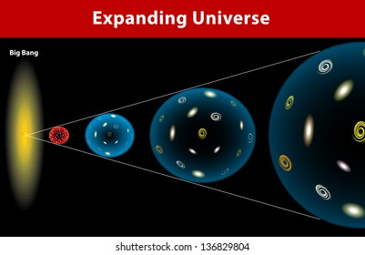 The Universe, ever since the Big Bang, has been expanding. Universe started from a single point. Sphere is expanding continually.