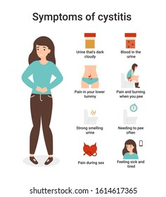 Urinary Tract Infections or cystitis. Set symptoms of cystitis. Flat vector cartoon character isolated white background.