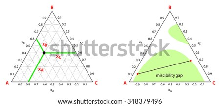 use ternary phase diagrams 450w 348379496 use ternary phase diagrams stock vector (royalty free) 348379496