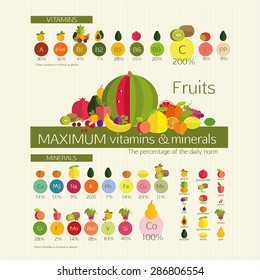 Usefulness of fruit. Fruits with a maximum content of vitamins and trace elements (minerals), among other common fruits. Visual diagrams. Basics of healthy nutrition.